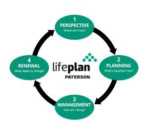 LifePlan Process Logo
