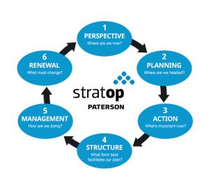 StratOp Process Logo